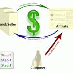 Affiliate Marketing Benefits For The Masses