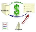 Advantages Of An Affiliate Marketing Business Online